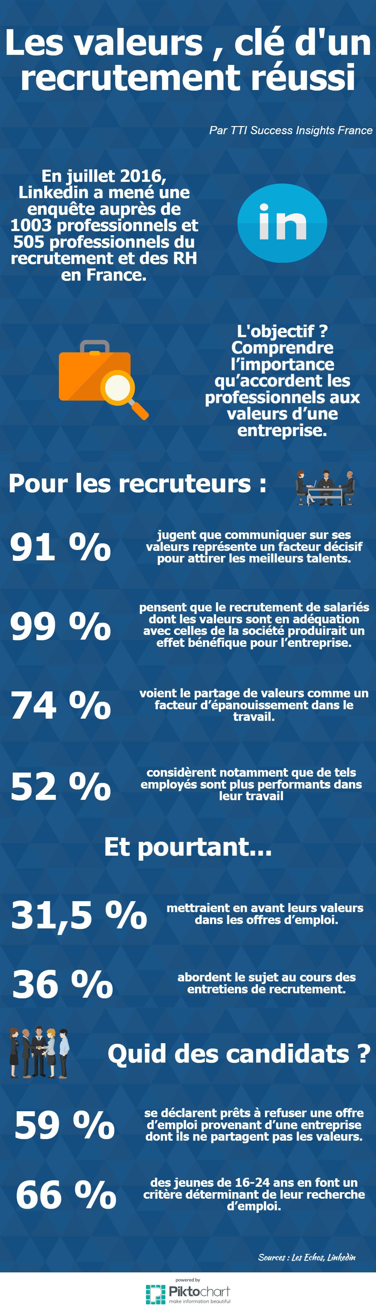 Description de Infographie :  Les valeurs, clé d'un recrutement réussi